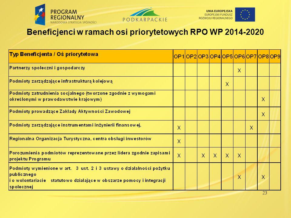 Beneficjenci w ramach osi priorytetowych RPO WP 2014-2020