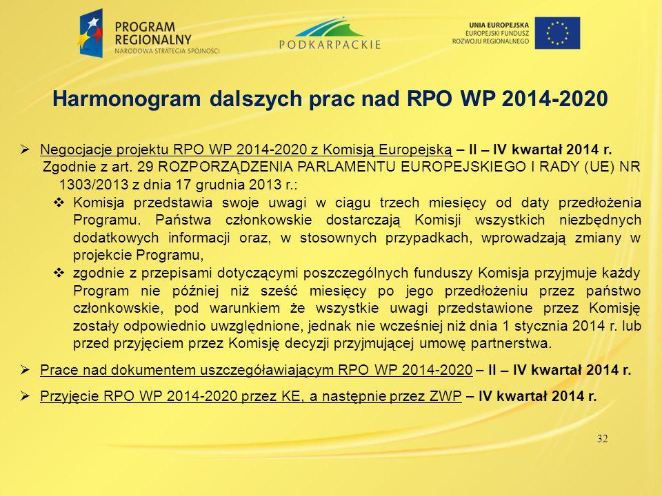 Harmonogram dalszych prac nad RPO WP 2014-2020