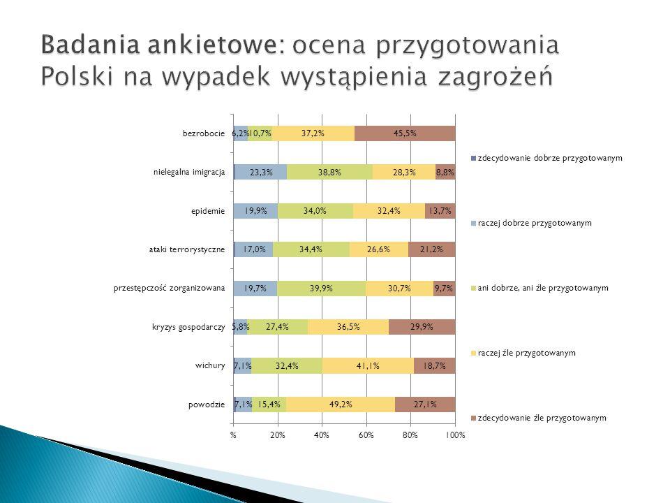 Badania ankietowe: ocena przygotowania Polski na wypadek wystąpienia zagrożeń