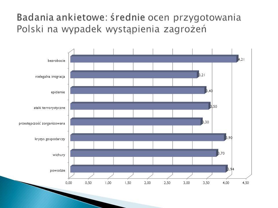 Badania ankietowe: średnie ocen przygotowania Polski na wypadek wystąpienia zagrożeń
