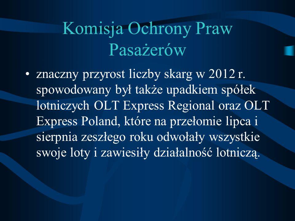 Komisja Ochrony Praw Pasażerów