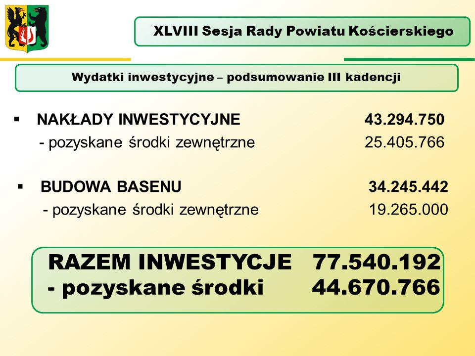 RAZEM INWESTYCJE 77.540.192 - pozyskane środki 44.670.766