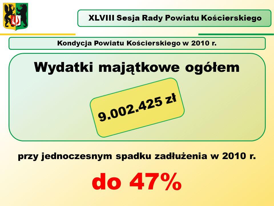do 47% Wydatki majątkowe ogółem 9.002.425 zł