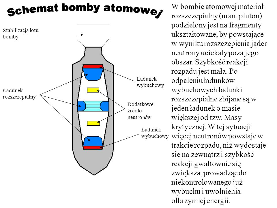Schemat bomby atomowej