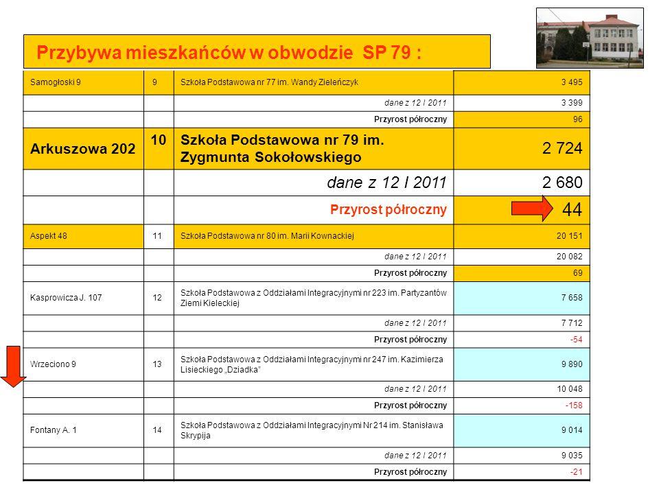 Przybywa mieszkańców w obwodzie SP 79 :