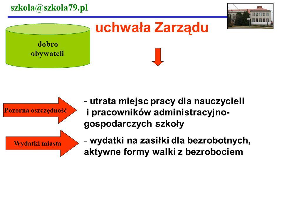 uchwała Zarządu szkola@szkola79.pl