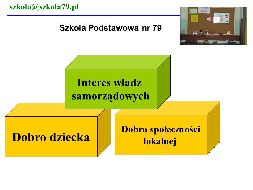 Dobro dziecka Interes władz samorządowych Dobro społeczności lokalnej