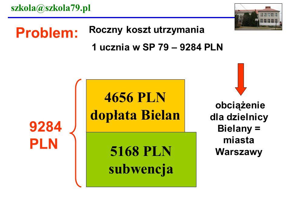 obciążenie dla dzielnicy Bielany = miasta Warszawy
