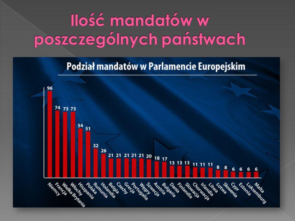 Ilość mandatów w poszczególnych państwach