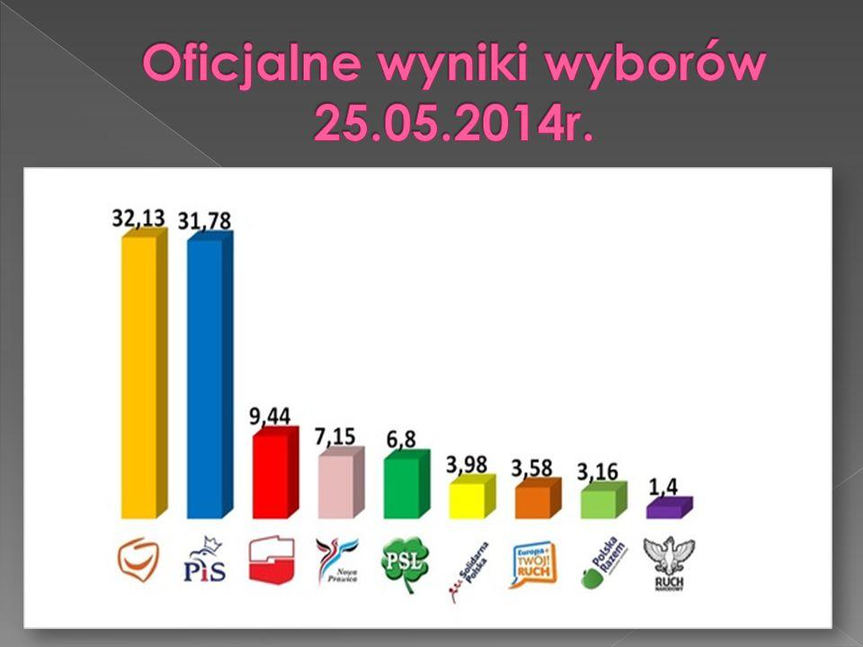 Oficjalne wyniki wyborów 25.05.2014r.