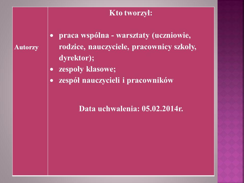 Kto tworzył: Data uchwalenia: 05.02.2014r.
