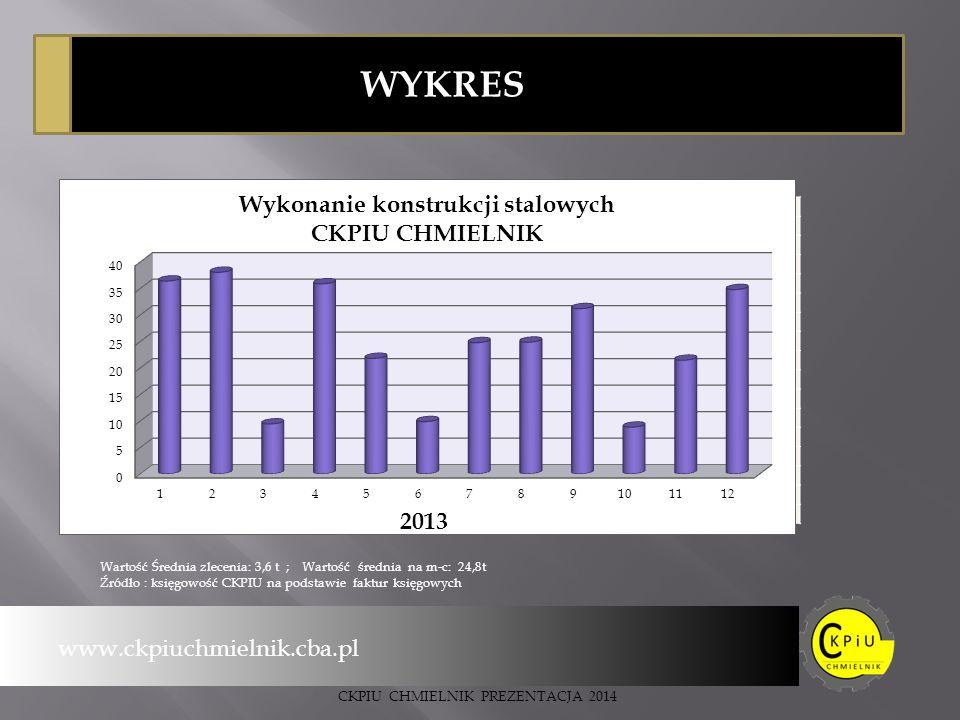 WYKRES Ciężar w tonach m-c www.ckpiuchmielnik.cba.pl