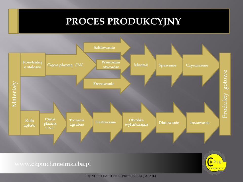 PROCES PRODUKCYJNY Produkty gotowe Materiały www.ckpiuchmielnik.cba.pl