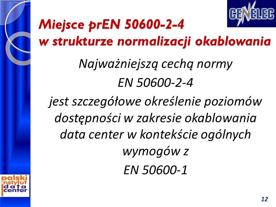 Miejsce prEN 50600-2-4 w strukturze normalizacji okablowania