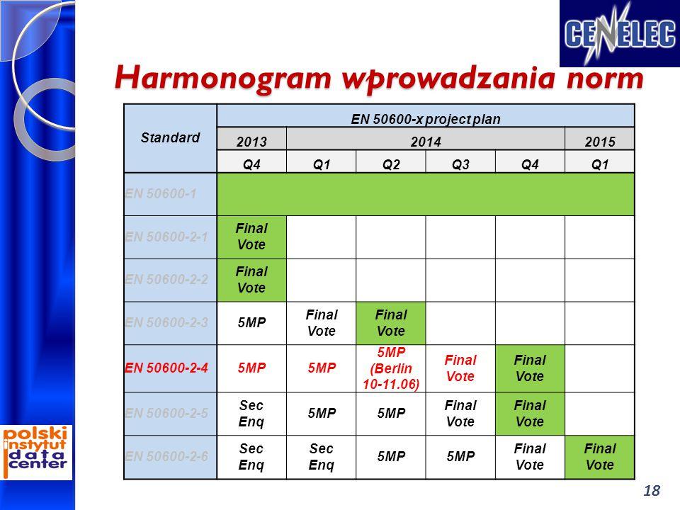 Harmonogram wprowadzania norm