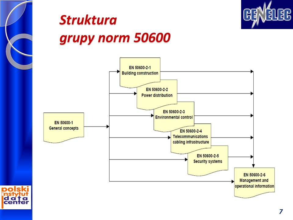 Struktura grupy norm 50600