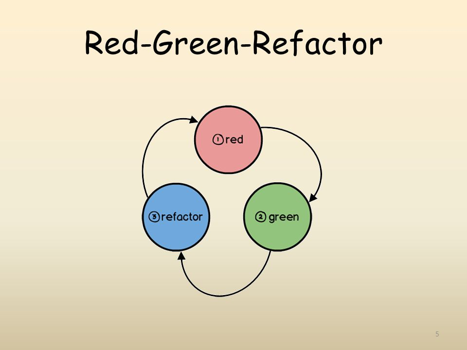 Red-Green-Refactor