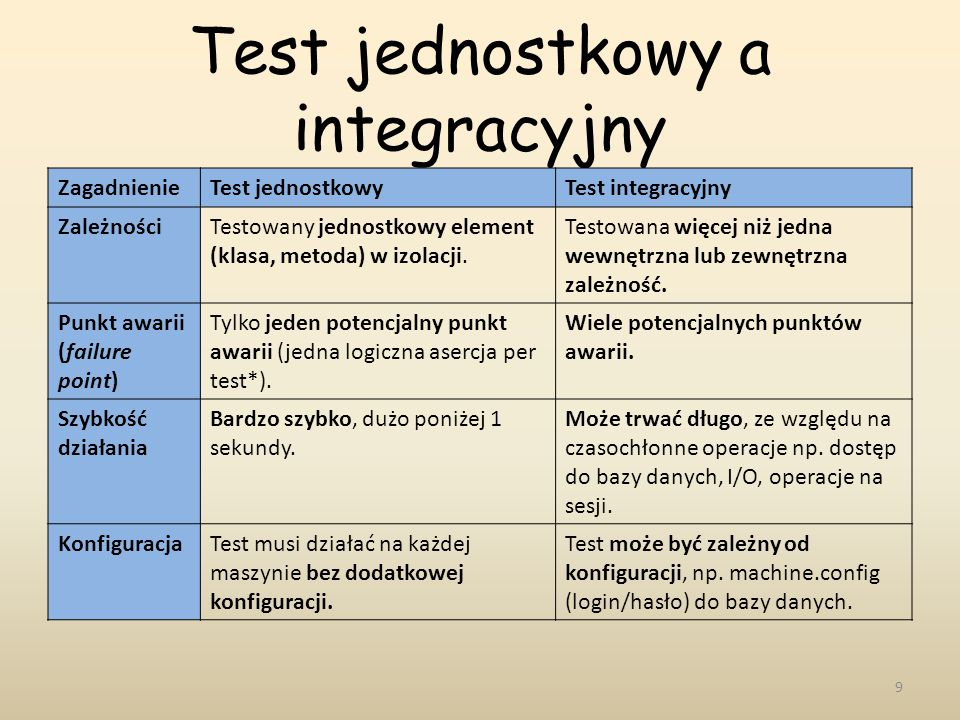 Test jednostkowy a integracyjny