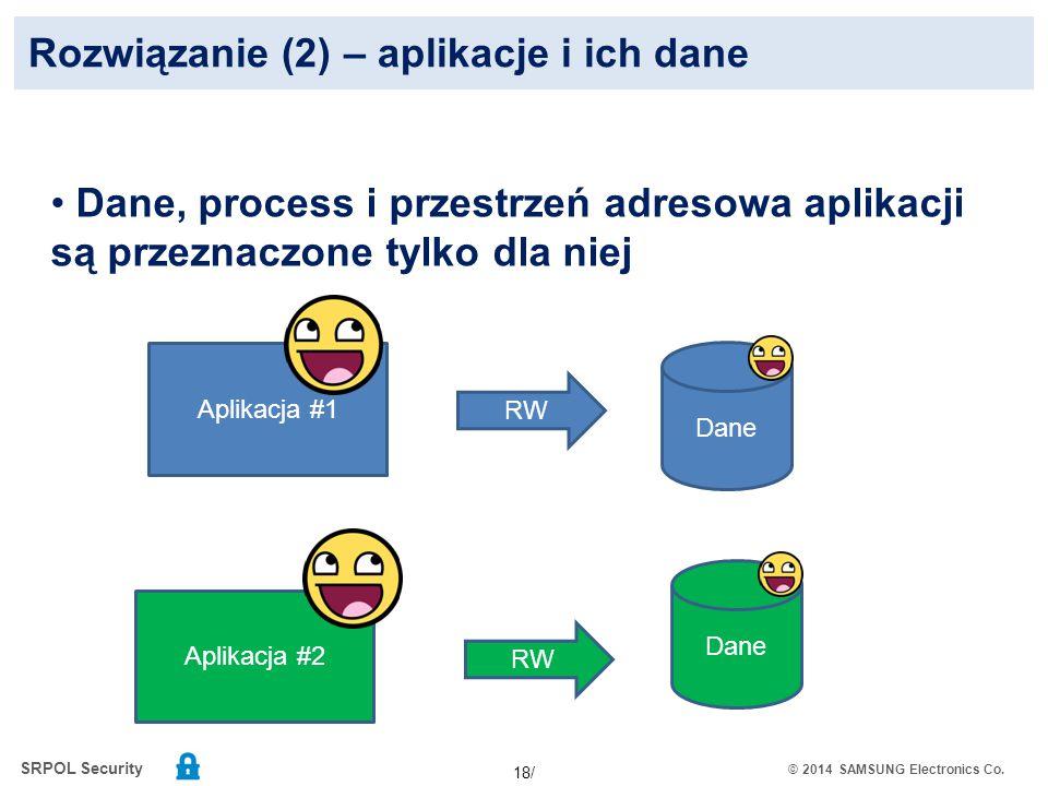 Rozwiązanie (2) – aplikacje i ich dane