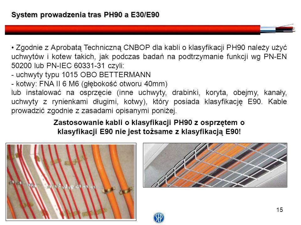 System prowadzenia tras PH90 a E30/E90