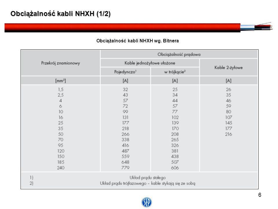 Obciążalność kabli NHXH wg. Bitnera