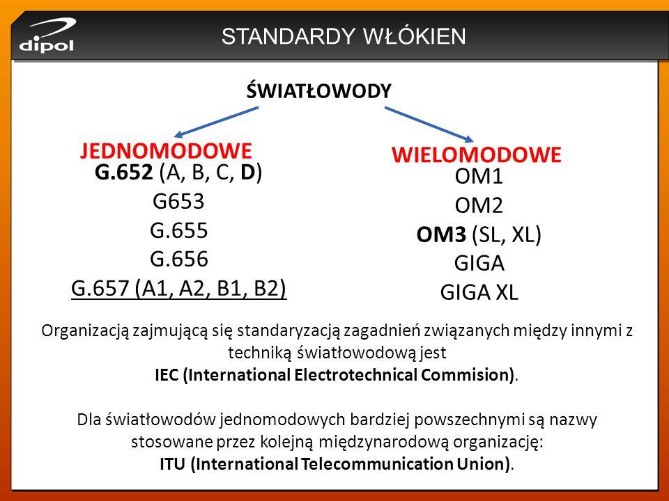 JEDNOMODOWE WIELOMODOWE G.652 (A, B, C, D) OM1 G653 OM2 G.655