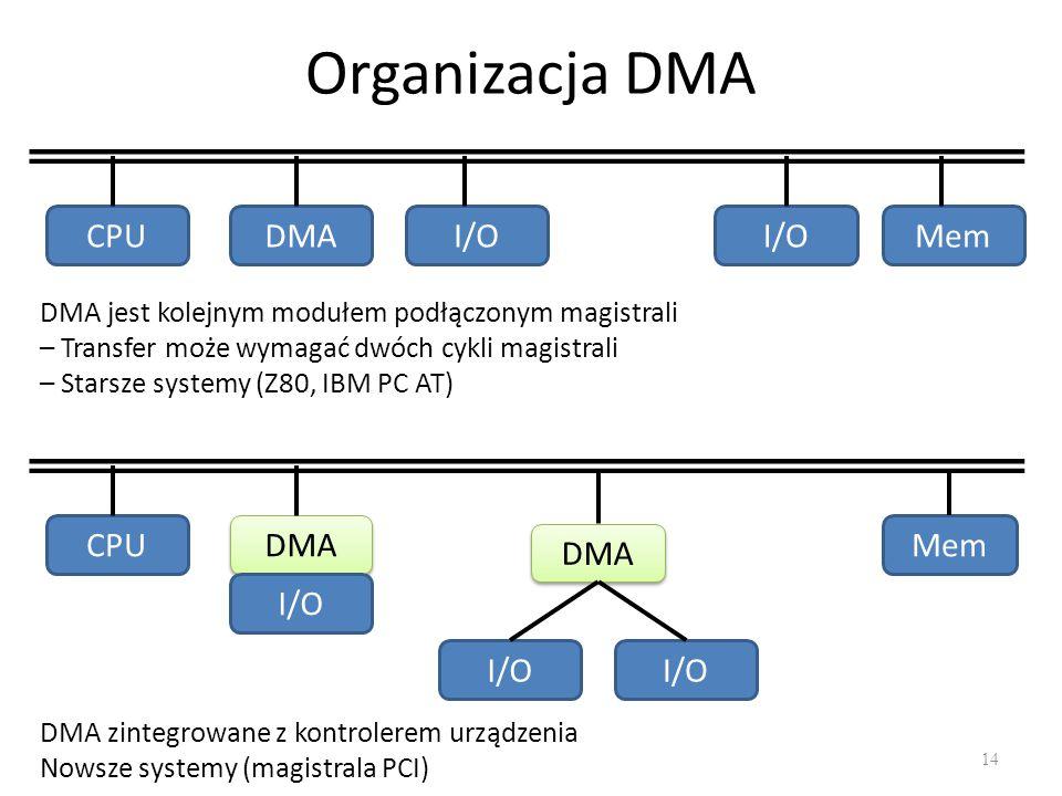 Organizacja DMA CPU DMA I/O I/O Mem CPU DMA I/O Mem