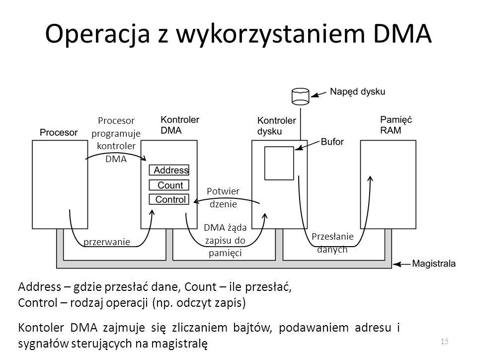 Operacja z wykorzystaniem DMA