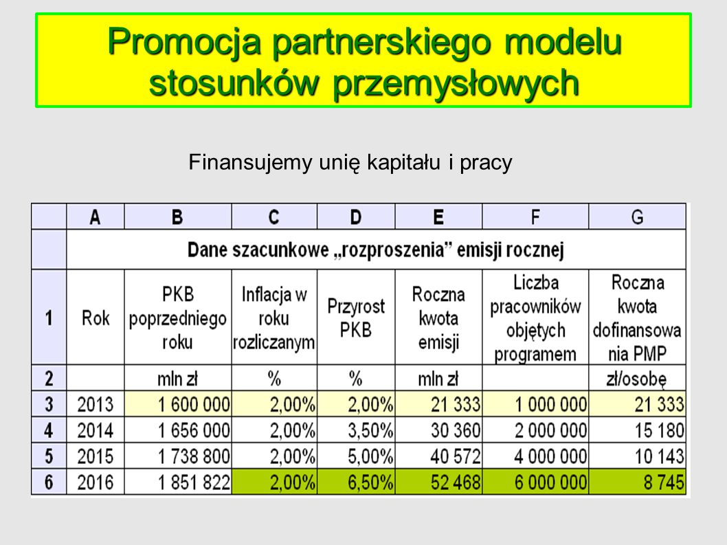 Promocja partnerskiego modelu stosunków przemysłowych