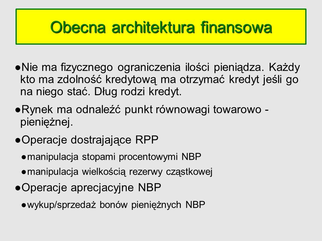 Obecna architektura finansowa