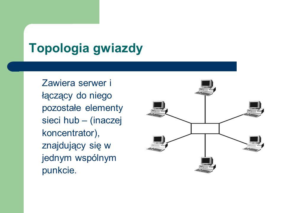 Topologia gwiazdy Zawiera serwer i łączący do niego pozostałe elementy sieci hub – (inaczej koncentrator), znajdujący się w jednym wspólnym punkcie.