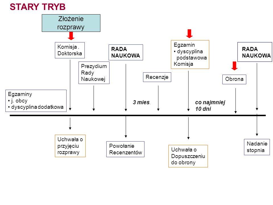 STARY TRYB Złożenie rozprawy Egzamin dyscyplina podstawowa Komisja