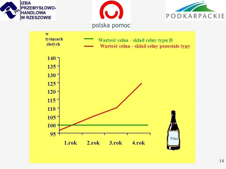 95 100. 105. 110. 115. 120. 125. 130. 135. 140. w. tysiącach. złotych. Wartość celna - skład celny typu D.