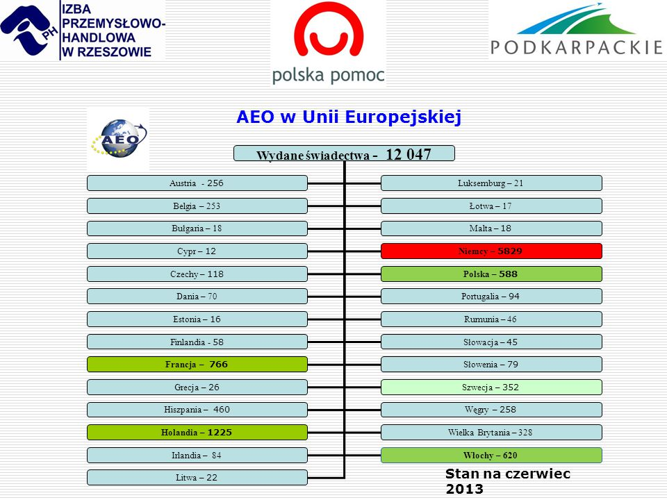 AEO w Unii Europejskiej