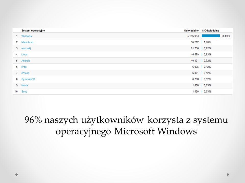 96% naszych użytkowników korzysta z systemu operacyjnego Microsoft Windows