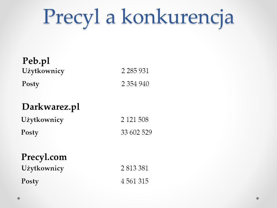 Precyl a konkurencja Peb.pl Darkwarez.pl Precyl.com Użytkownicy