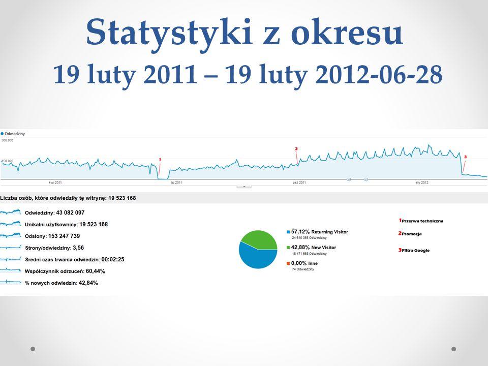 Statystyki z okresu 19 luty 2011 – 19 luty 2012-06-28