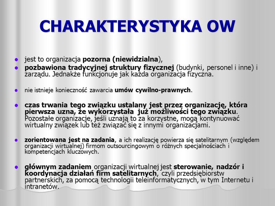 CHARAKTERYSTYKA OW jest to organizacja pozorna (niewidzialna),