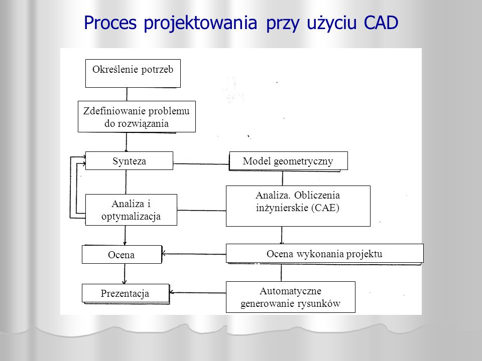 Proces projektowania przy użyciu CAD