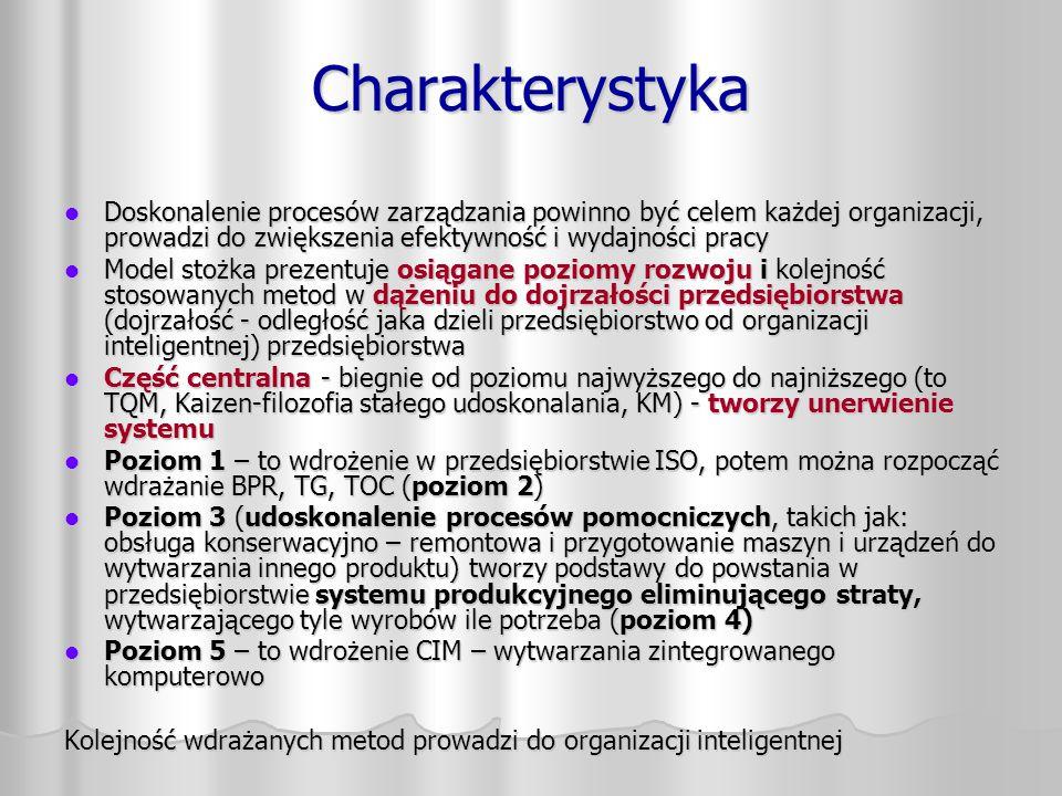 Charakterystyka Doskonalenie procesów zarządzania powinno być celem każdej organizacji, prowadzi do zwiększenia efektywność i wydajności pracy.