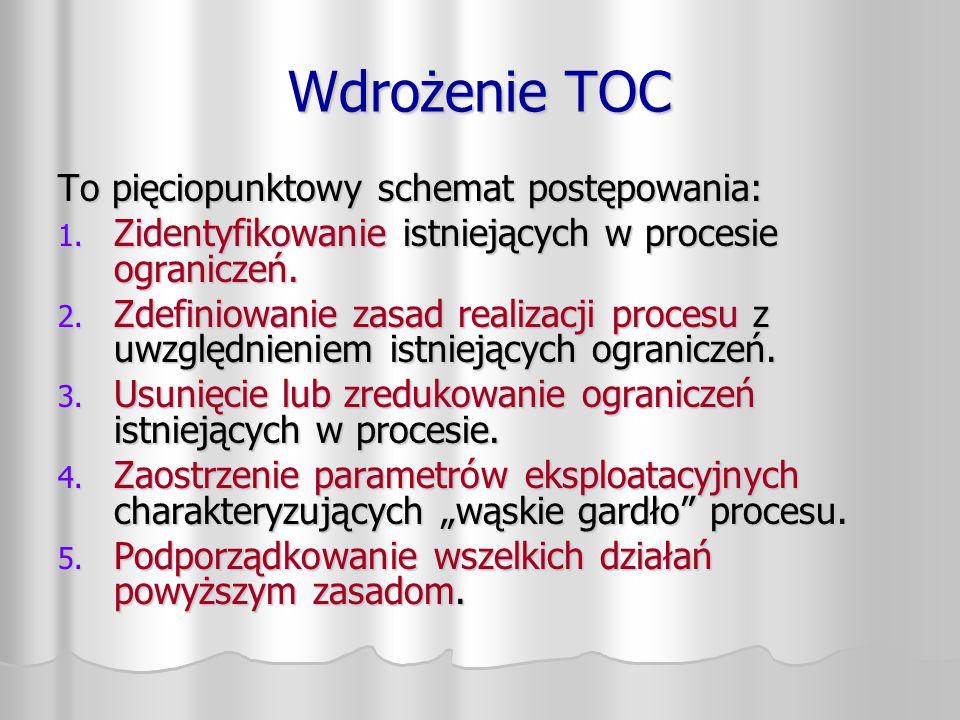 Wdrożenie TOC To pięciopunktowy schemat postępowania: