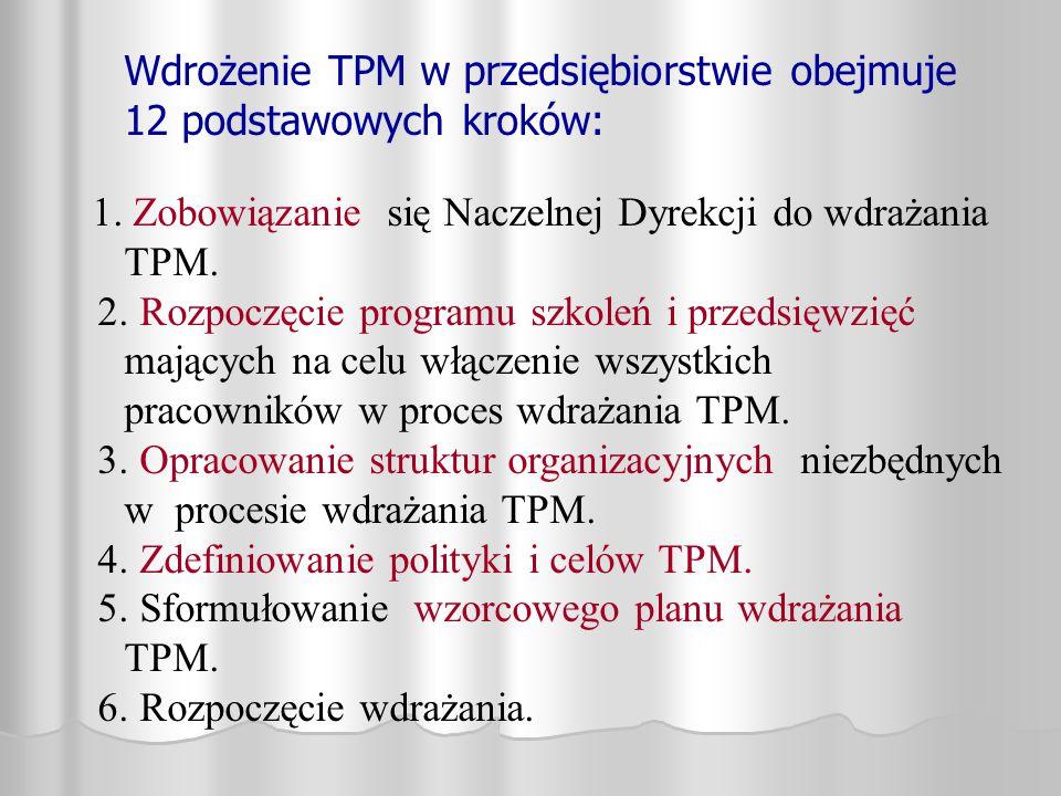 Wdrożenie TPM w przedsiębiorstwie obejmuje 12 podstawowych kroków: