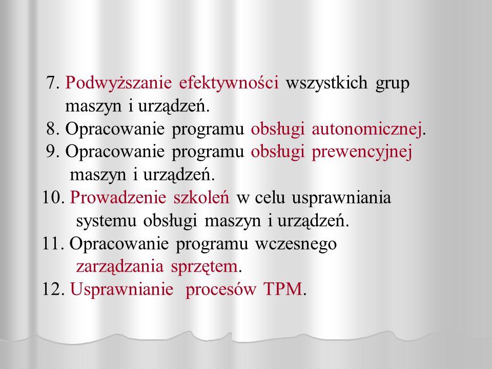 7. Podwyższanie efektywności wszystkich grup