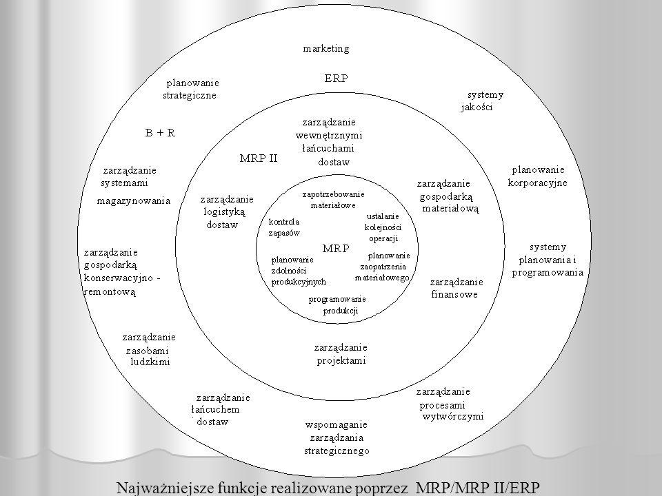 Najważniejsze funkcje realizowane poprzez MRP/MRP II/ERP