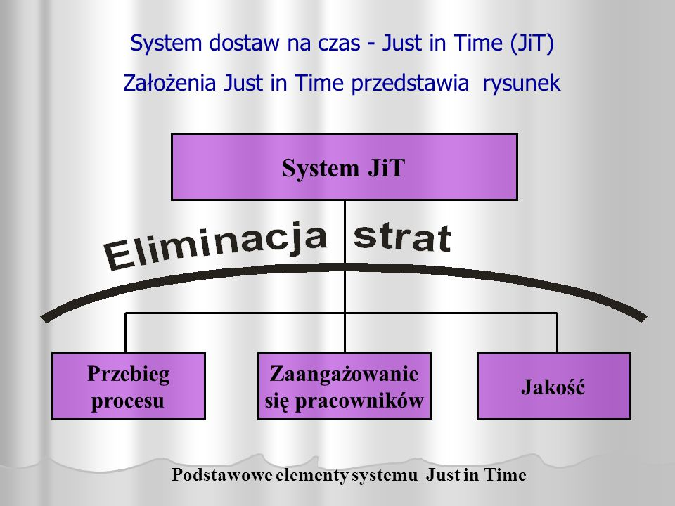 Podstawowe elementy systemu Just in Time