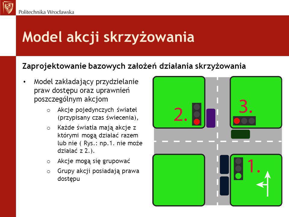 Model akcji skrzyżowania