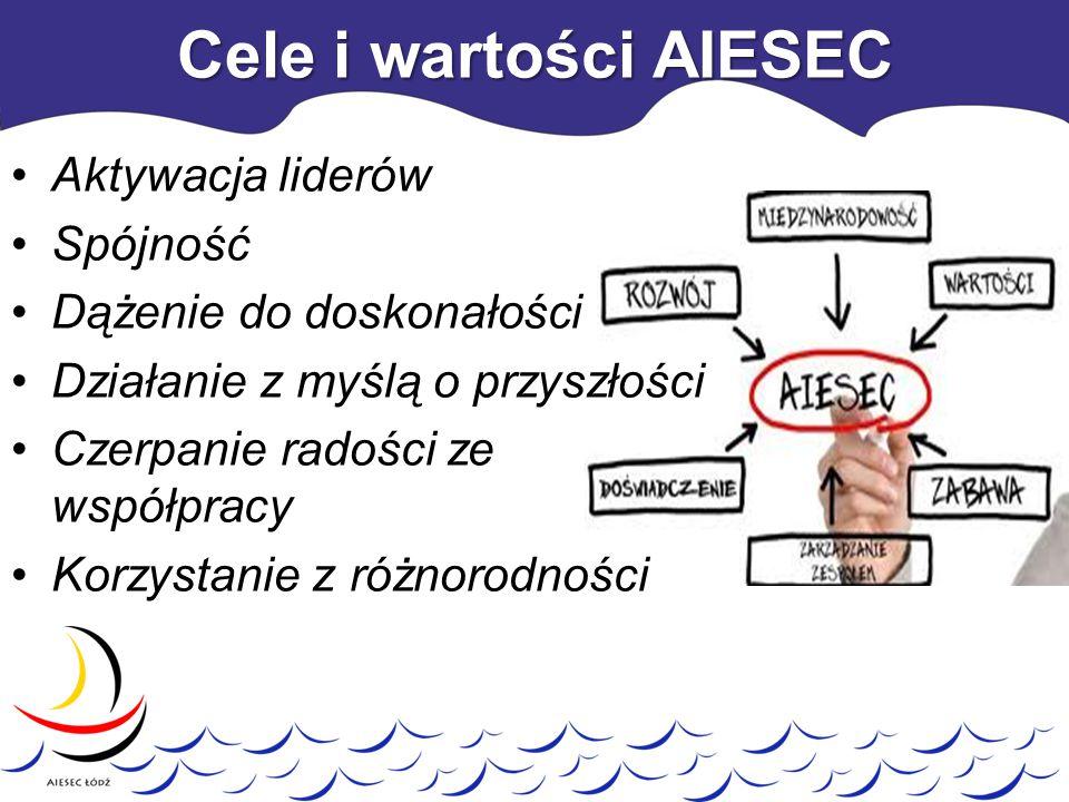 Cele i wartości AIESEC Aktywacja liderów Spójność
