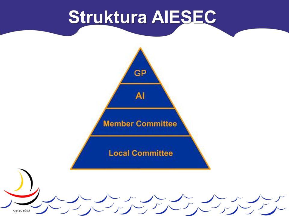 Struktura AIESEC