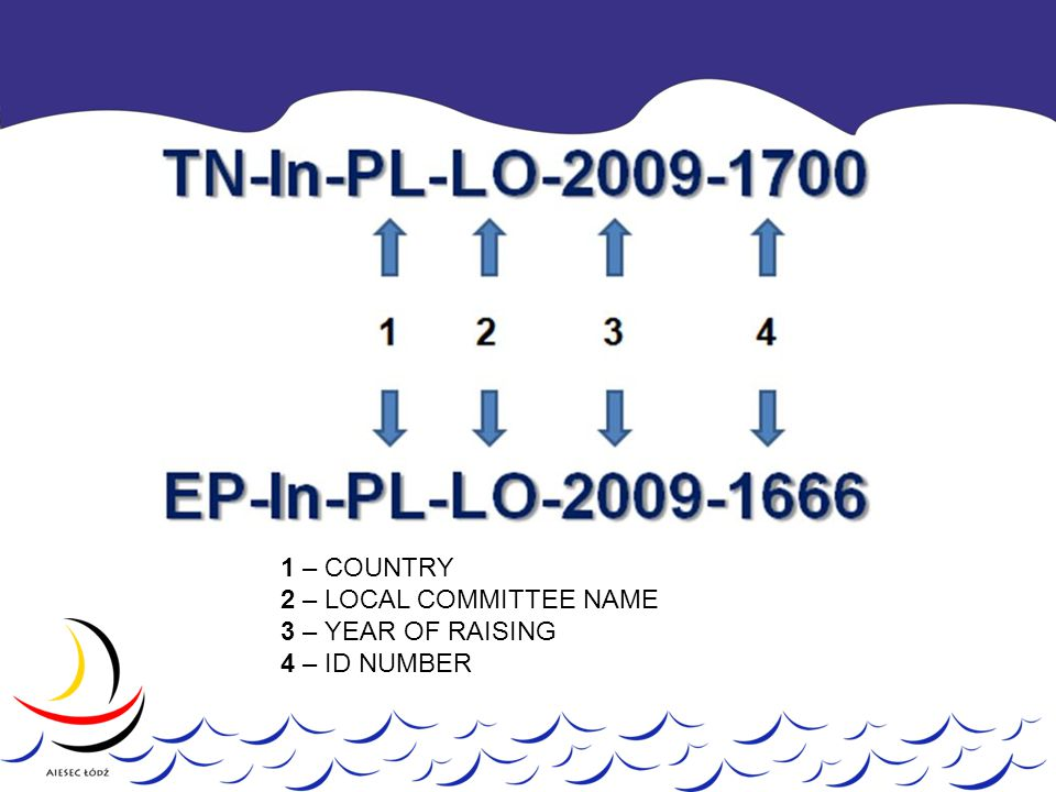 1 – COUNTRY 2 – LOCAL COMMITTEE NAME 3 – YEAR OF RAISING 4 – ID NUMBER
