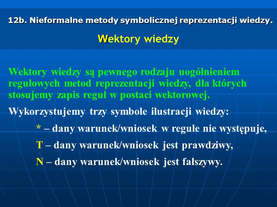 12b. Nieformalne metody symbolicznej reprezentacji wiedzy